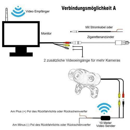 CLP Kabellose Rückfahrkamera und Autoscheibe Monitor