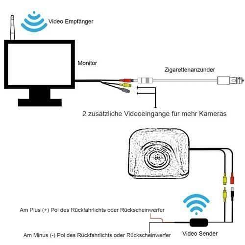 Hinten Rückfahrkamera inkl. Monitor - Bis zu 5 Jahre Garantie