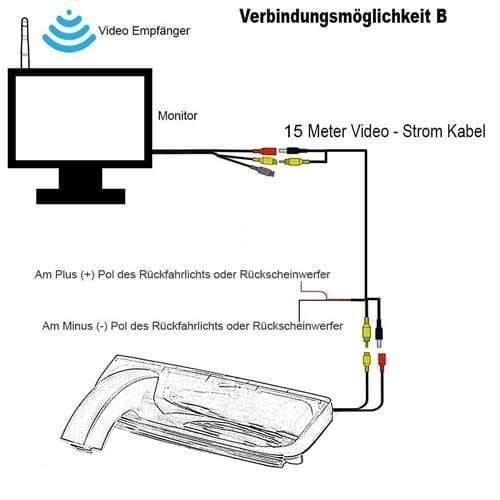 Kabellose Funk Rückfahrkamera für Ford Transit Connect mit Spiegel Monitor