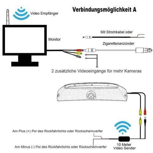 Kabellose Funk Rückfahrkamera für Iveco Daily mit 7 zoll Monitor